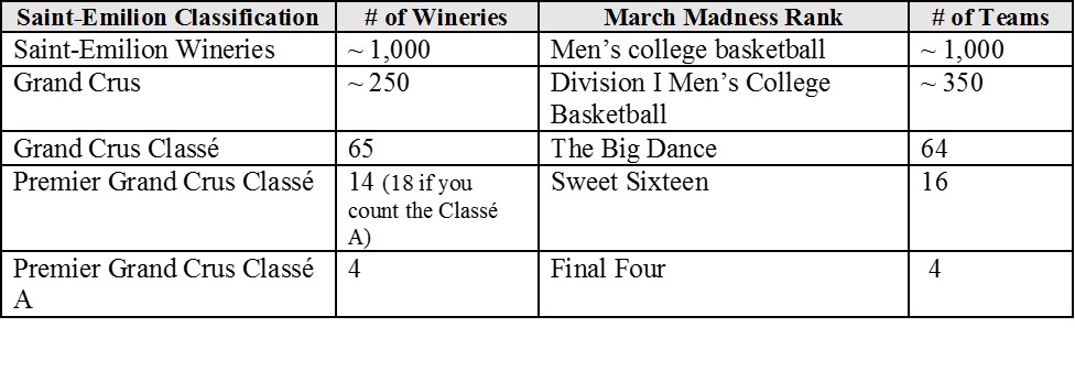 March Madness Saint Emilion 10Kbottles